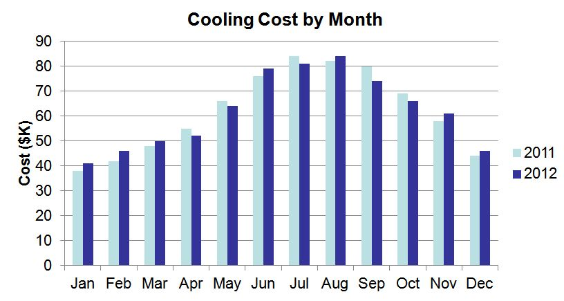 Unclear how to interpret this cooling bill usage chart without some predictions and statistical analysis