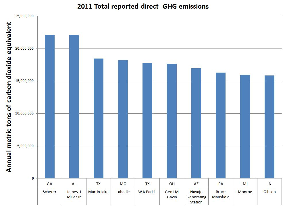The worst carbon emissions power plant in the US?