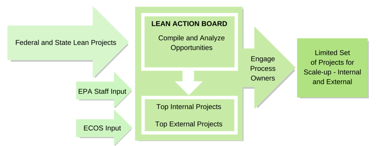 US EPA announces new focus and structure for Lean Practices