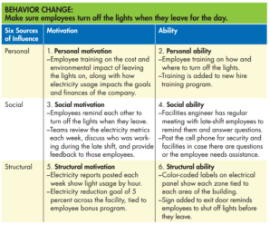 Reducing Energy Through Behavior Change Requires Multi-Pronged Approach [ASQ]