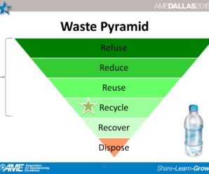 EC 052: Integrating Sustainability Into Your Lean Six Sigma Program Initiative at Dallas AME